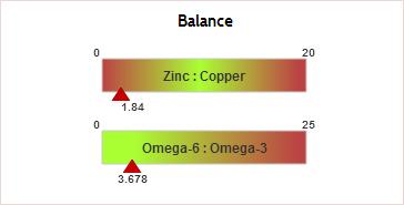 balance mellem omega 3 og omega 6