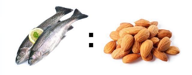 Forholdet mellem omega 3 og omega 6